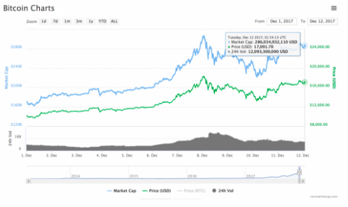 Saxo Bankアナリスト「ビットコイン価格は6-18ヶ月以内に50,000〜100,000ドルに達する」